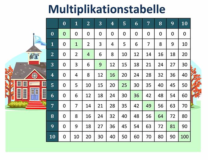 Multiplikationstabelle (Zahlen 1 bis 10)