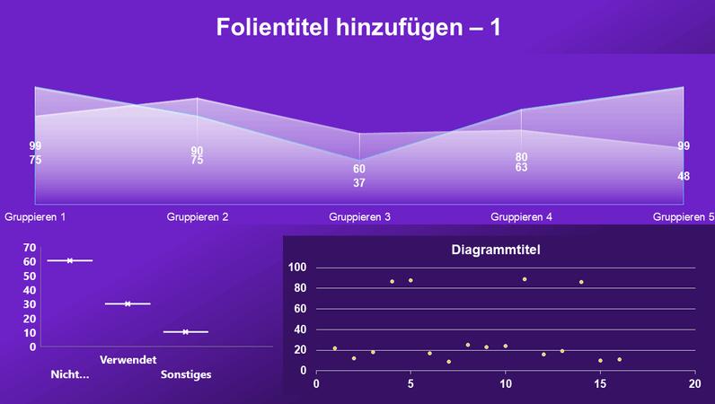 Flächen-, Punkt- und Kastengrafikdiagramm-Dashboard