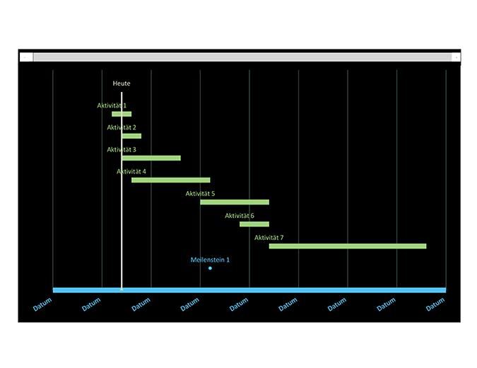 Gantt-Diagramm zur Datumsnachverfolgung