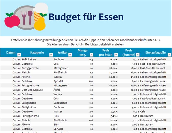 Essensbudget