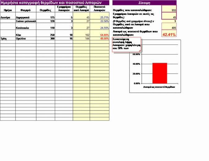 Ημερήσια καταγραφή θερμίδων και ποσοστού λιπαρών