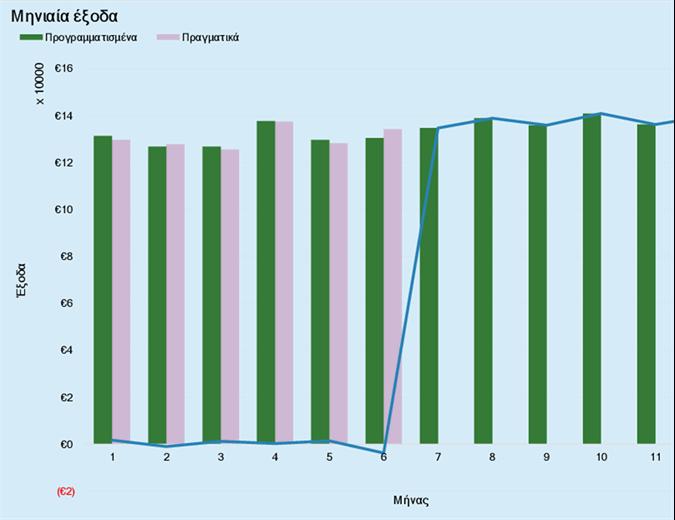 Προϋπολογισμός εξόδων επιχείρησης