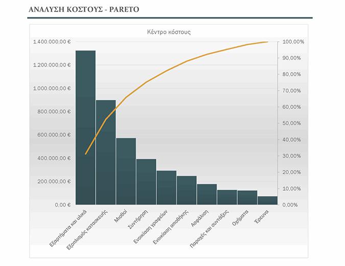 Ανάλυση προβλημάτων με Γράφημα pareto