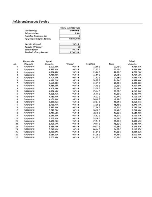 Απλός υπολογισμός δανείου και πίνακας διαχείρισης