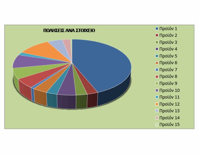 Τριμηνιαία αναφορά πωλήσεων
