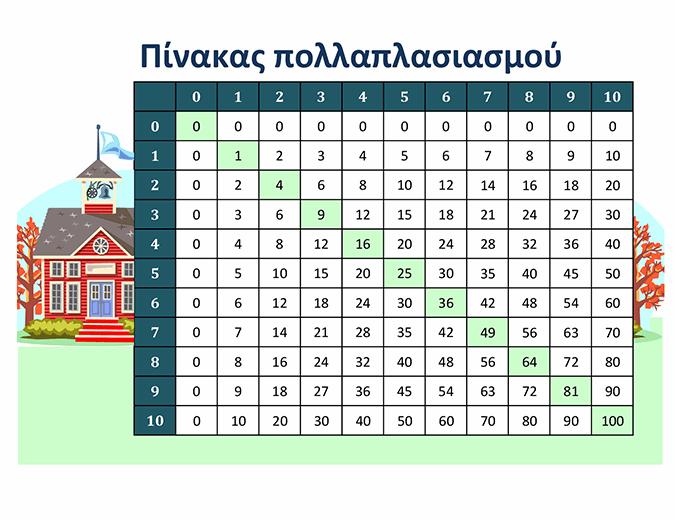 Πίνακας πολλαπλασιασμού (αριθμοί 1 έως 10)