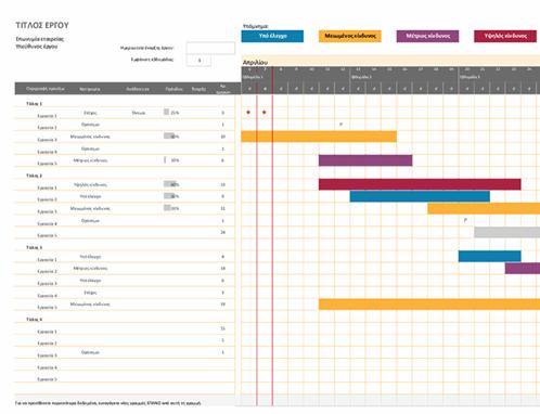 Γράφημα Gantt του Agile