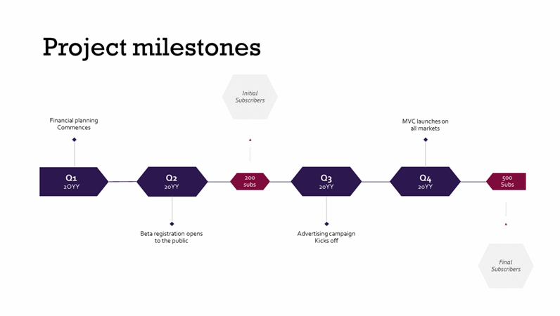 Project milestones timeline