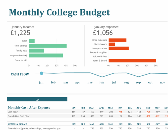 Monthly university budget