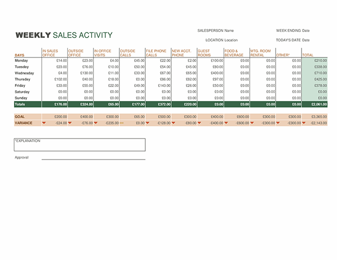 Weekly sales activity report