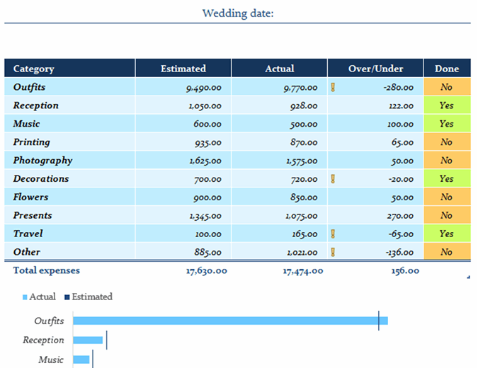 Wedding expenses budget