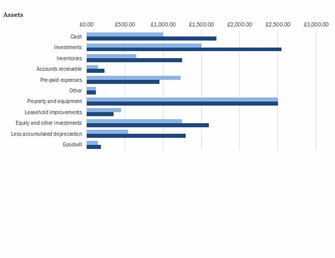 Blue balance sheet