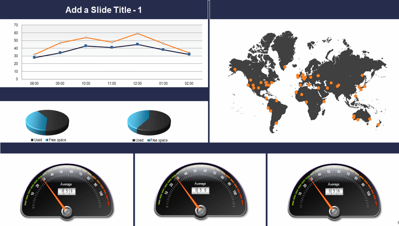 Global gauge and chart dashboard