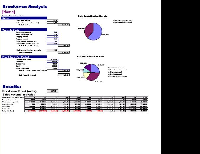 Breakeven cost analysis