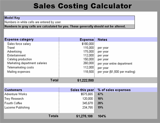Sales costing calculator