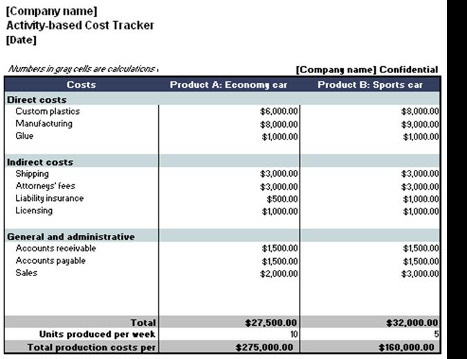 Cost tracker