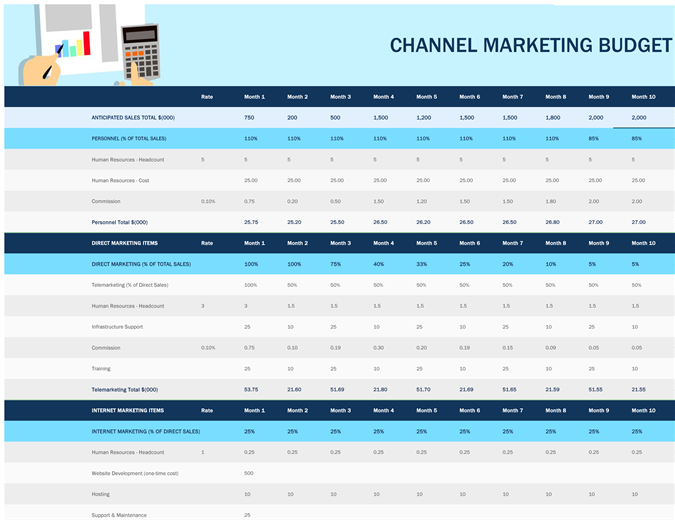 Channel marketing budget