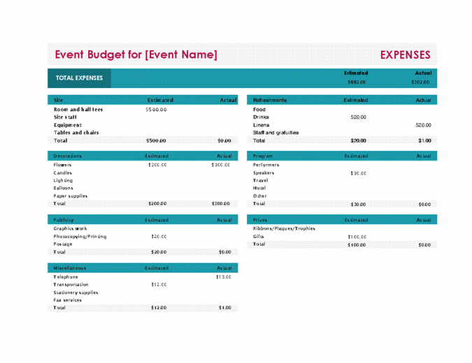 Event budget with profit and loss