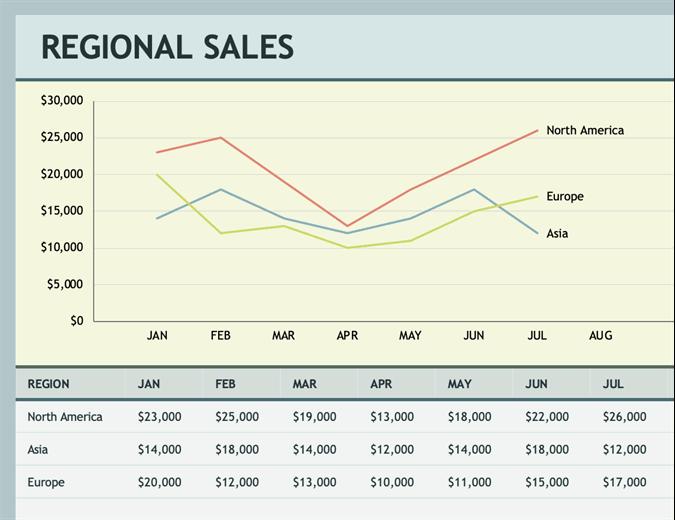 Regional sales chart