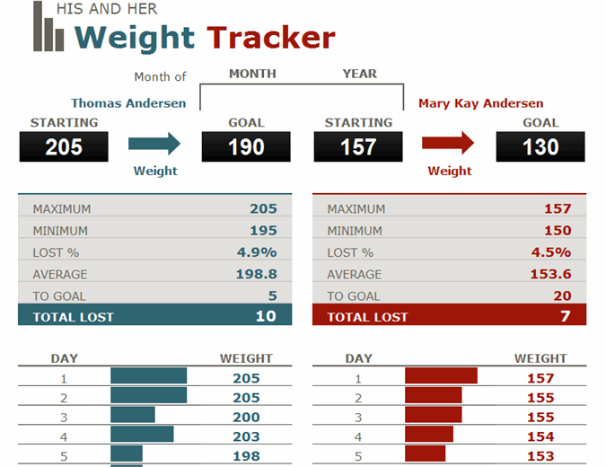 His and her weight loss tracker