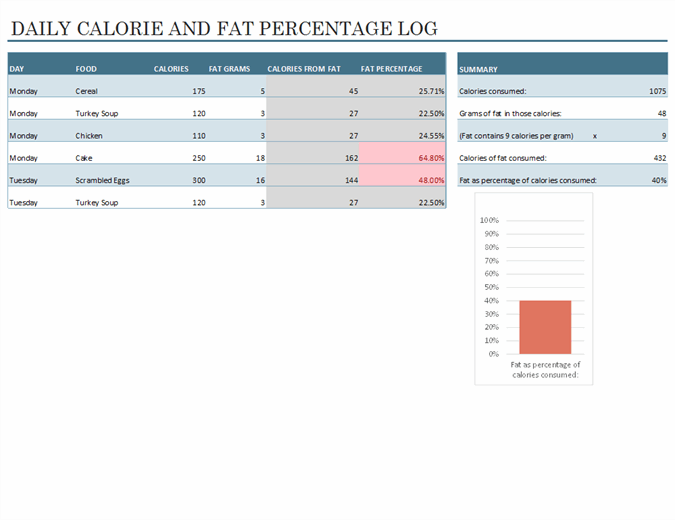 Daily food calorie and fat log