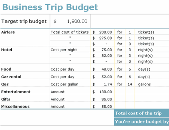 Business trip expense budget