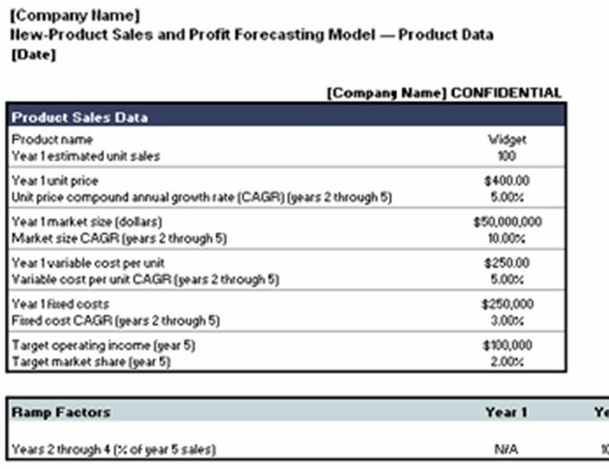New product sales and profit forecasting model