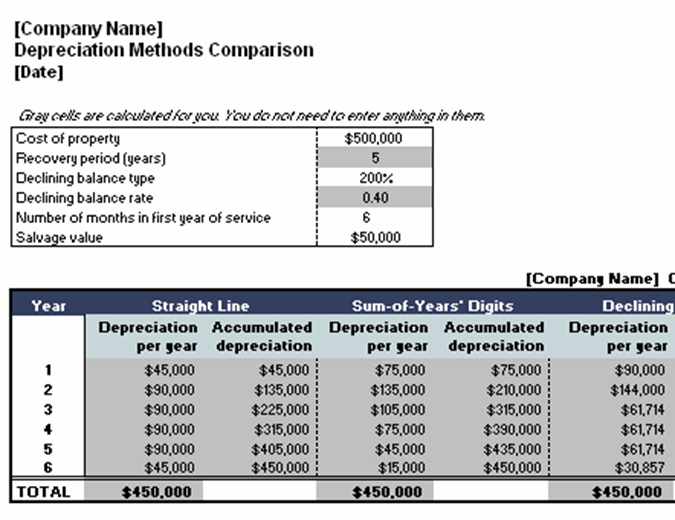 Depreciation methods comparison