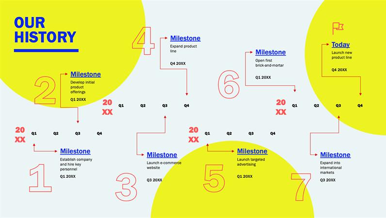 Milestone and history timeline