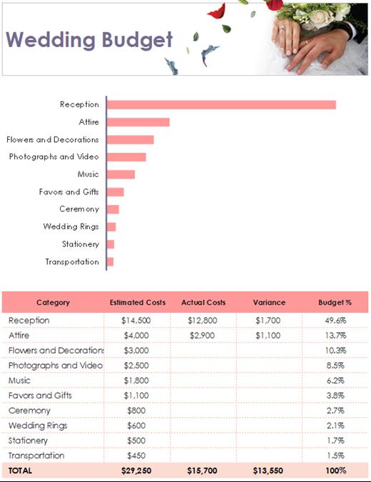 Floral wedding budget
