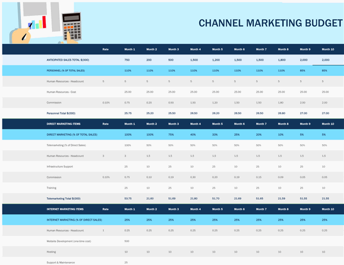 Channel marketing budget
