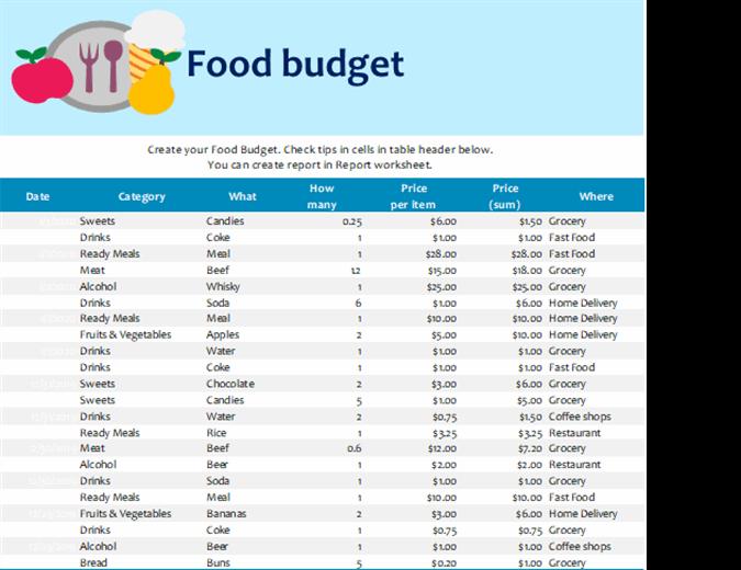 Food budget