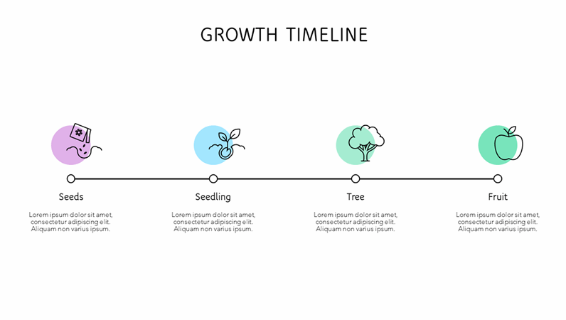 Growth timeline