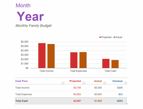 Monthly family budget