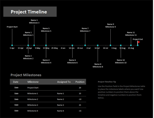 Project timeline with milestones