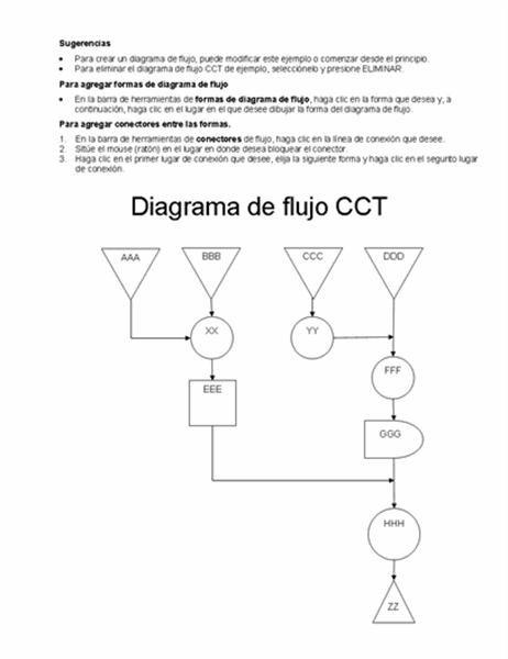 Ejemplo de diagrama de flujo CCT