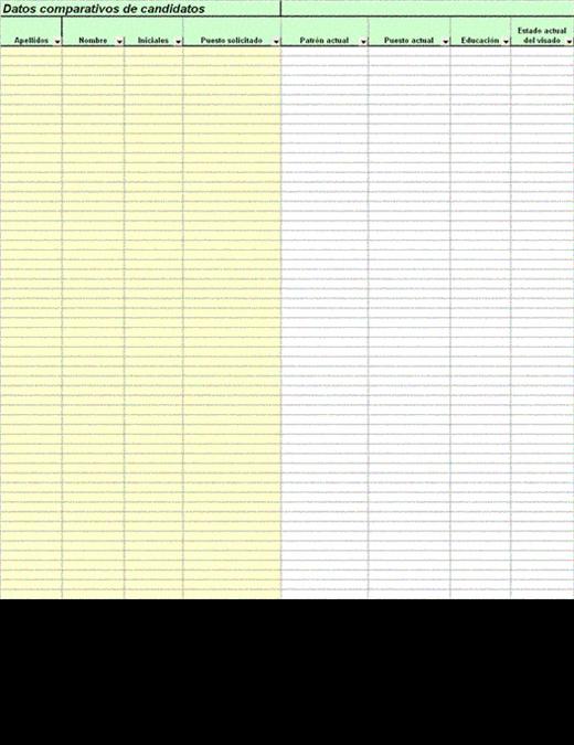 Datos de candidatos a un puesto y tabla comparativa