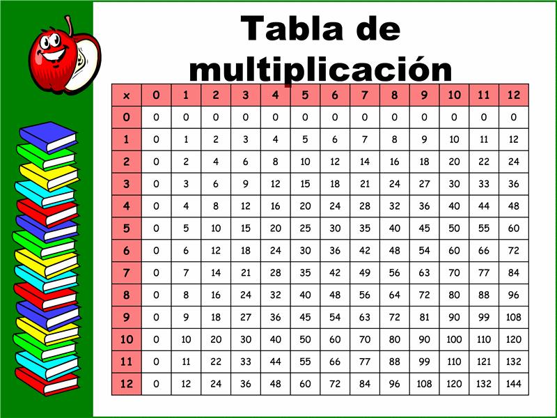 Tabla de multiplicación (12x12)