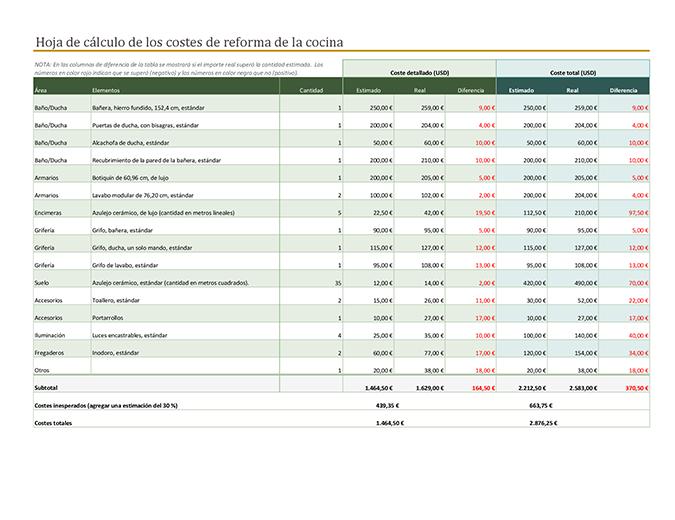 Calculadora de costes para la reforma del baño