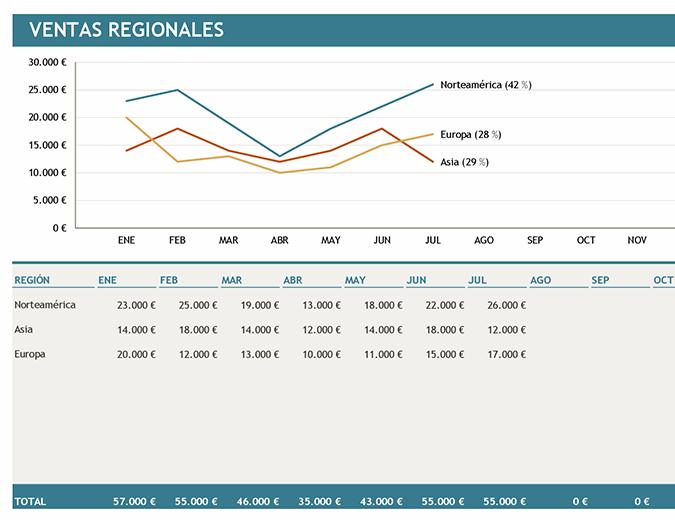 Gráfico de ventas regionales