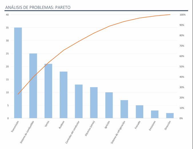 Análisis de problemas con el gráfico de Pareto