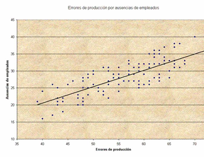 Gráfico de dispersión de errores de producción