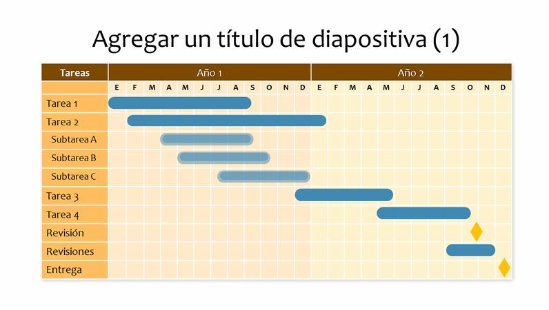 Diagrama de Gantt de dos años
