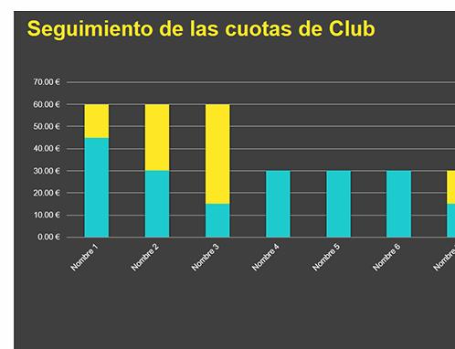 Seguimiento de las cuotas de Club