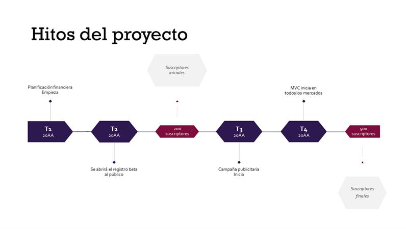 Escala de tiempo de hitos del proyecto