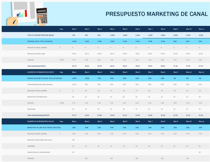 Presupuesto de marketing de canal