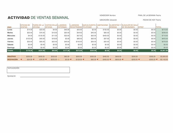 Informe de actividad de ventas semanal