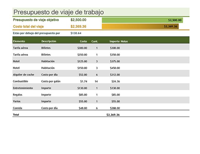 Presupuesto de viaje de negocio