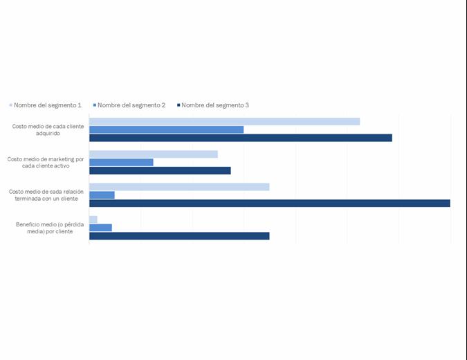 Análisis de rentabilidad de los clientes