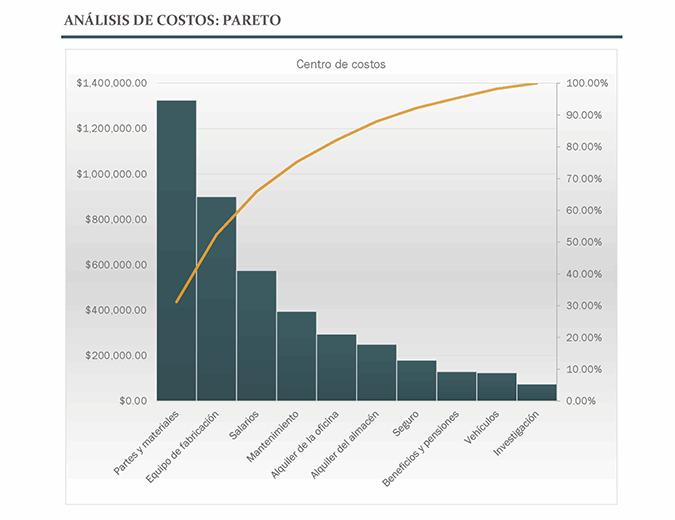 Análisis de costos con el diagrama de Pareto